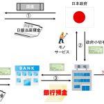 政府の国債発行と、銀行預金増加の仕組み
