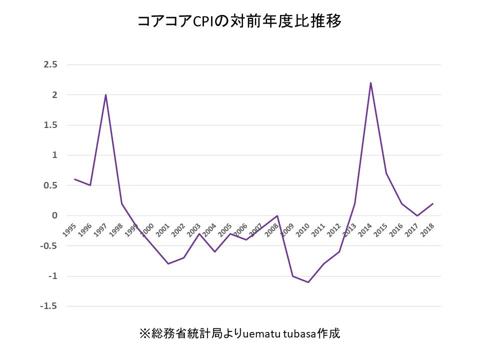 コアコアCPI対前年度比推移