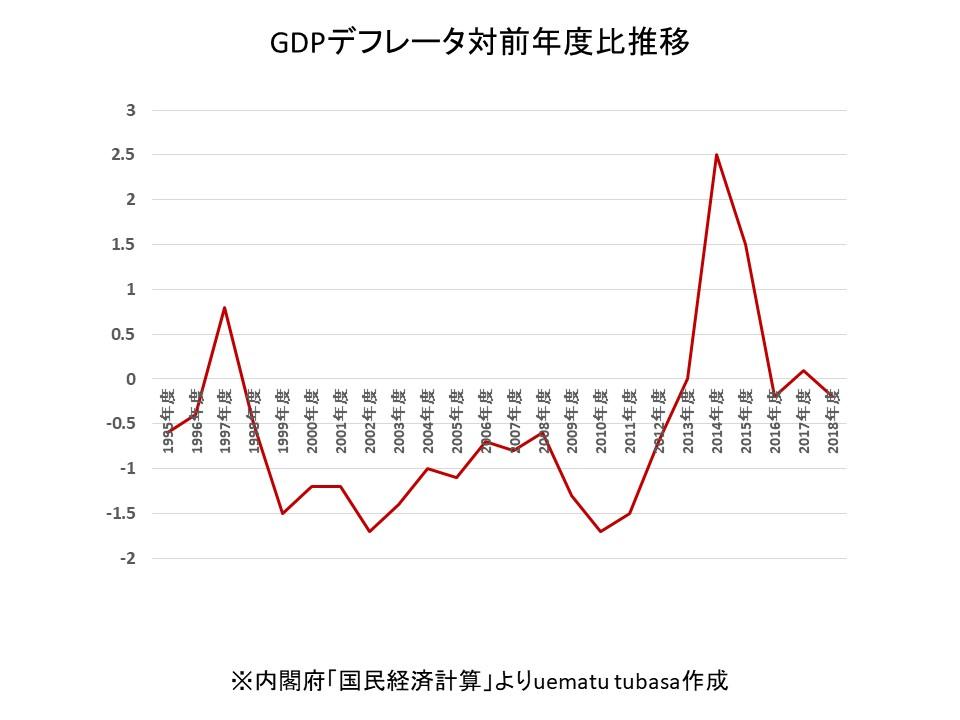 GDPデフレータ対前年度比推移