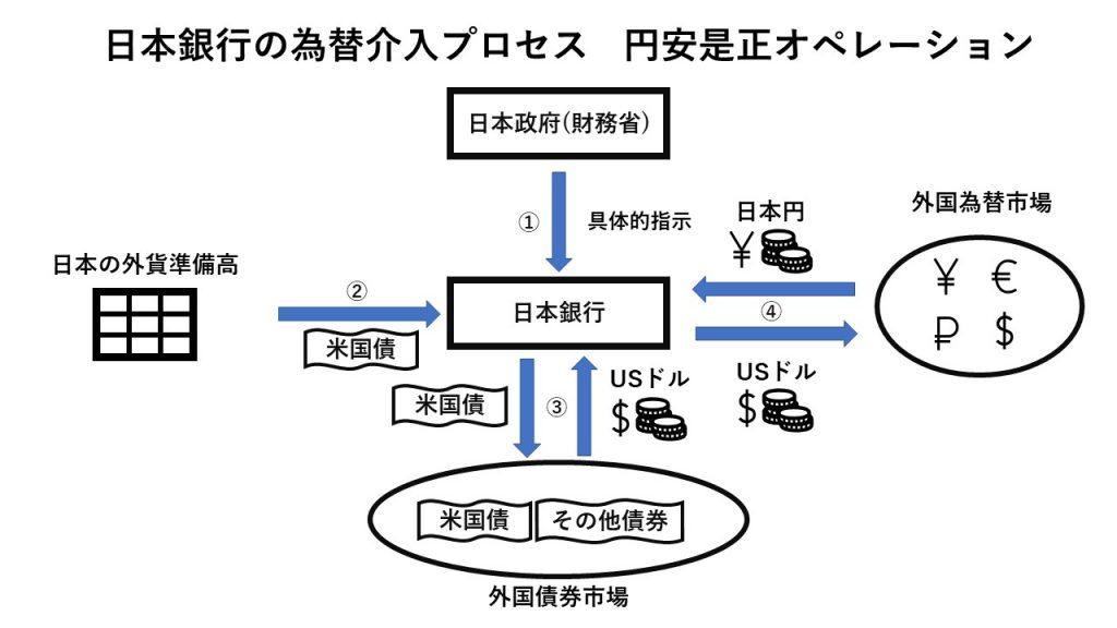 日本銀行の為替介入プロセス 円安是正オペレーション