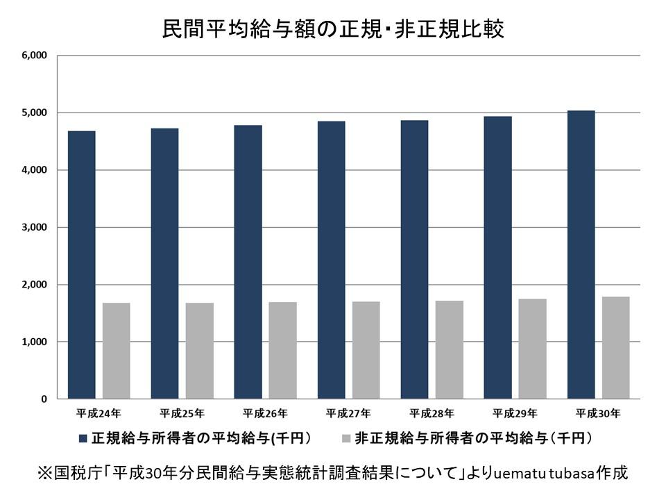 民間平均給与額の正規・非正規比較
