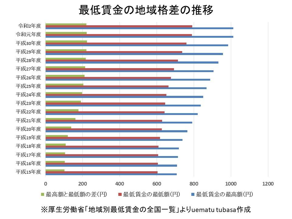 最低賃金の地域格差の推移