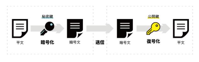 公開鍵暗号方式(デジタル署名)