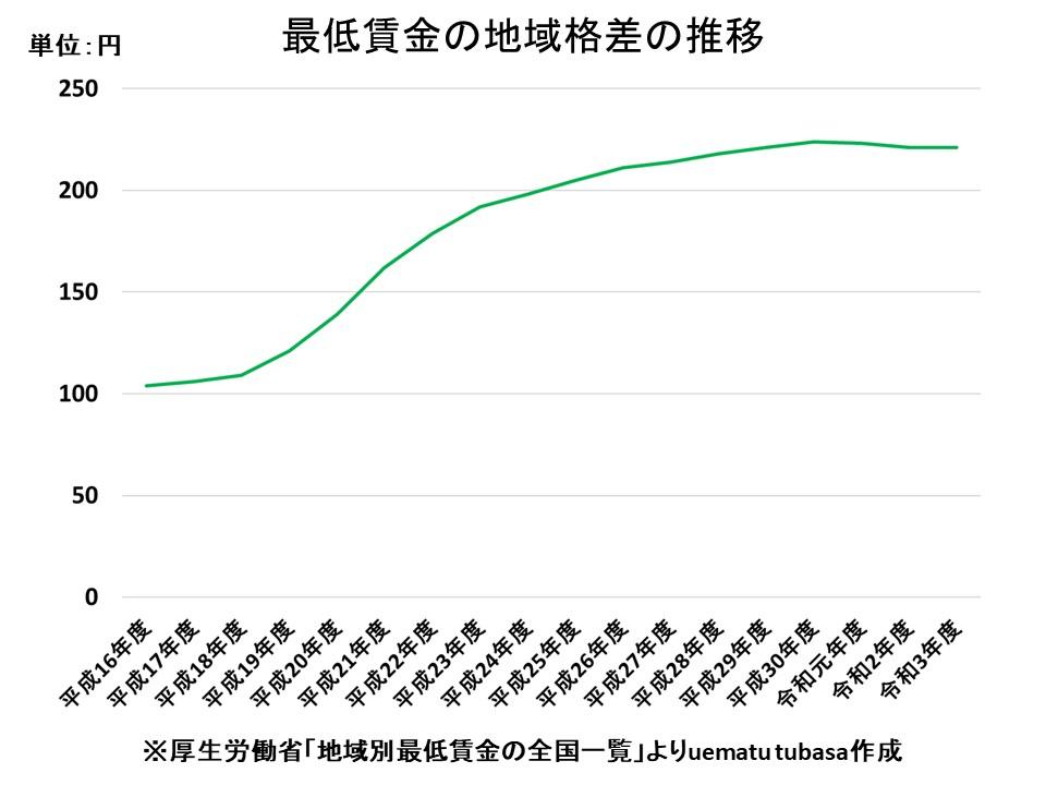 最低賃金の地域格差の推移(令和3年度版)