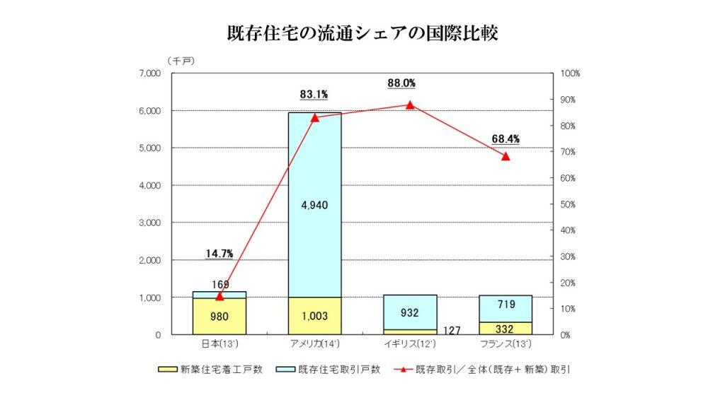 既存住宅の流通シェアの国際比較