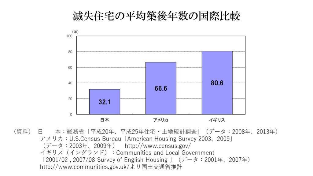滅失住宅の平均築後年数の国際比較
