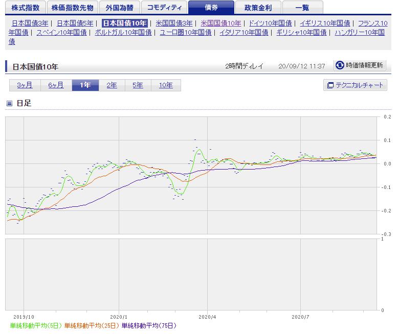 日本国債(10年物)金利